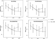 Effect of coenzyme plus nicotinamide adenine dinucleotide supplementation on maximum heart rate after exercise testing in chronic fatigue syndrome – A randomized, controlled, double-blind trial — ScienceDirect Coenzym Q10, Double Blinds, Chronic Fatigue Syndrome, Heart Rate, Trials, Exercise, Ejercicio, Tone It Up, Work Outs