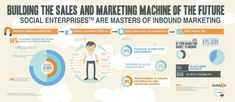 From HubSpot and Salesforce: The Must-Have Components of a Modern Sales & Marketing Machine [INFOGRAPHIC]