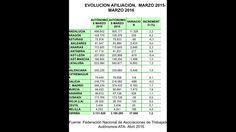 Evolucion autonomos marzo 2015-marzo 2016