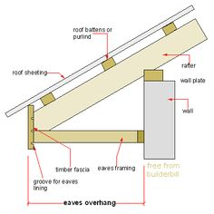 Large Size Of Roofroof Lead Gutters Fascias Beautiful Roof Fascia Classic Half Round Gutters . Roof Battens, Roof Trusses, Roof Overhang, Shed Plans, House Plans, Vinyl Siding Installation, Roof Truss Design, Lean To Roof, Framing Construction