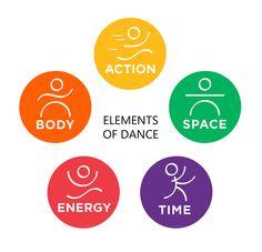 Dance Class Games, Dance Music, Teach Dance, Learn To Dance, Praise Dance, Dance Tips, Dance Lessons, Elements Of Dance, Dance Picture Poses