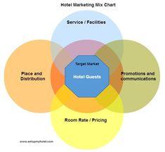 Marketing mix in hotels: http://www.setupmyhotel.com/train-my-hotel-staff/sales-and-marketing/285-marketing-mix.html