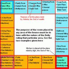 VASTU GUIDELINES FOR DESIGN OF HOUSE | Architecture Ideas
