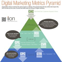 Digital Marketing Metric Pyramid.  Note to ION Interactive: why would you go through the trouble of creating an infographic and post it in such a way that there was no easy way to pin it directly from your Web site (it only appears as a PDF which I had to manually convert to a JPEG) and thus gives me no easy way to provide a link back to a meaningful page on your site?  I am adding a link to your PDF - but given that this infographic is about landing pages... doesn't seem so smart.