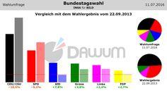 Vergleich der #Wahlumfrage zur #Bundestagswahl (INSA - 11.07.2016) mit dem Wahlergebnis vom 22.09.2013 #btw