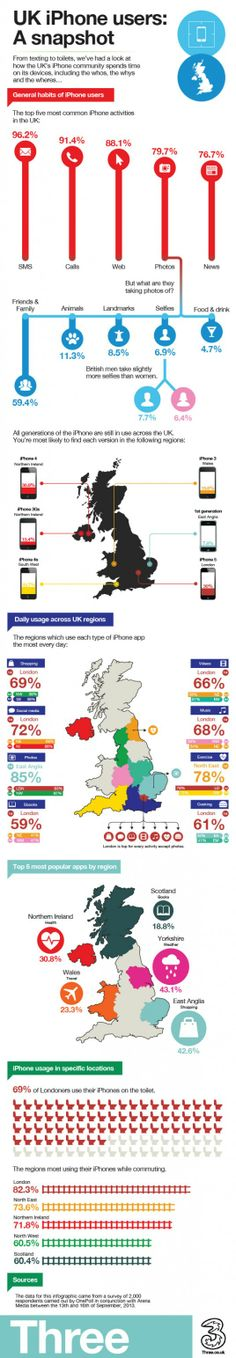 IT IS A (UK) FACT - so, how ( or where, for that matter) do UK people use their iPhone's? - n = 2.000 and 69% of Londoners use theirs on the ... toilet ;)