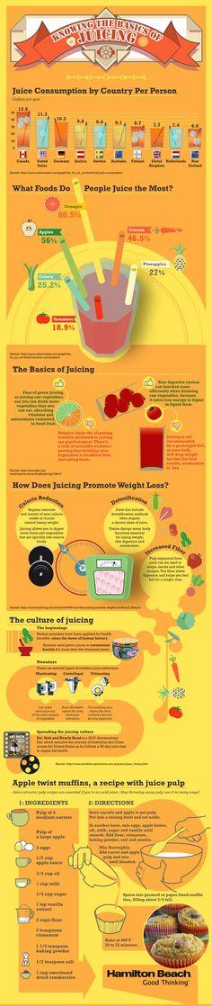 The basics of juicing