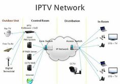 Telepunk: IPTV VS CCTV
