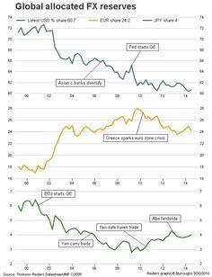 Global FX reserves