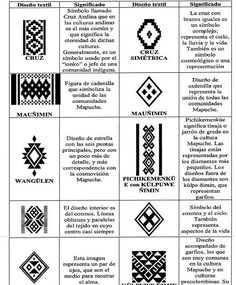 "Matematicas Maravillosas: Mapuche y Matemáticas - Matemáticas ""ENTRETEJIDAS"" Inkle Weaving, Inkle Loom, Tribal Patterns, Beading Patterns, Native Symbols, Arte Latina, Inka, Paperclay, Pattern Library"
