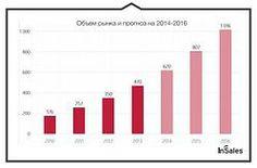Российские интернет-пользователи в прошлом году потратили на онлайн-покупки 470 млрд рублей, что на 34% больше, чем в 2012 году.