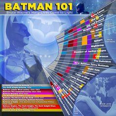 Batman 101: The Many Complicated Lives Of Bruce Wayne