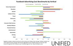 Not all industries are equal on #Facebook #advertising. Automotive and Education have it more difficult.
