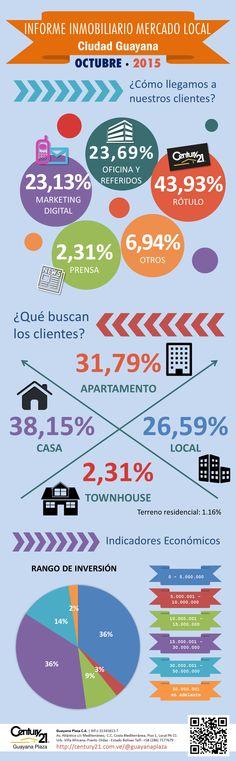 """INFORME INMOBILIARIO MERCADO LOCAL Ciudad Guayana - OCTUBRE - 2015 Ver editorial """"Escenario Económico General del País"""" en Google+: https://plus.google.com/b/100773989167117521317/collection/U-43CB y en Facebook: https://www.facebook.com/C21GuayanaPlaza/notes"""