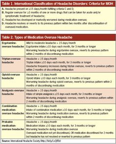 Medication Overuse Headache: When the Cure is the Cause of the Pain