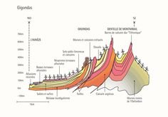 LA géologie du terroir de Gigondas