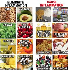 Chronic inflammation is at the root of all chronic diseases.  Make small changes to your diet over time and your quality of life will improve.