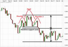 Head and Shoulders pattern on a Forex chart.