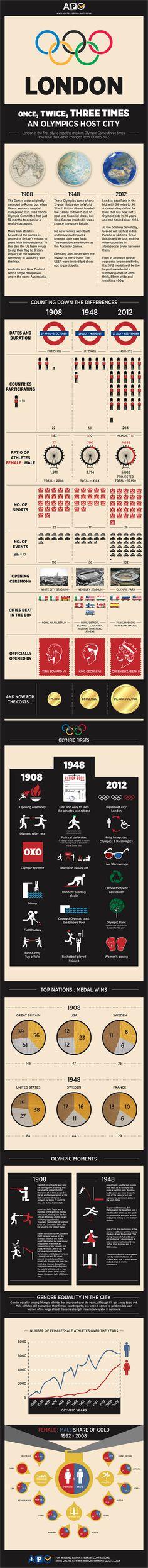 London – Three Times An Olympic City