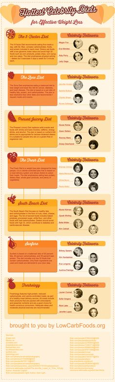 The hottest celebrity diets - http://www.infographicsfan.com/the-hottest-celebrity-diets-2/