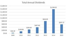 Dividend summary – March 2015