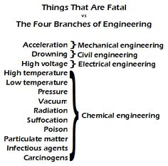 Most non-chemical engineers will take this as an insult and begin listing additional ways their work causes people to die. Engineering Quotes, Engineering Science, Chemical Engineering, Mechanical Engineering, Electrical Engineering, Science And Technology, General Engineering, Civil Engineering, Energy Technology