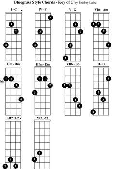 free mandolin chord chart key of C