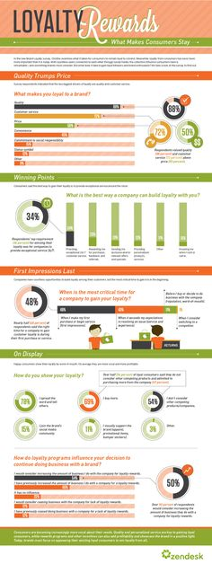 Infographic: What Makes #Customers Stay Loyal?