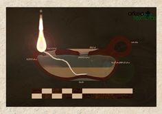 Partes de una lucerna romana