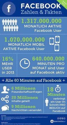 Unglaubliche Zahlen: So groß ist #Facebook wirklich