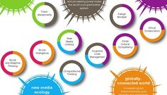 Future Work Skills 2020 - Read more at http://cdn.theatlantic.com/static/front/docs/sponsored/phoenix/future_work_skills_2020.pdf