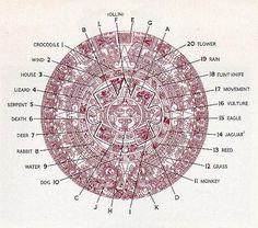 Calendário Azteca - Pedra do sol
