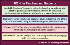 What if SAMR focused on students and teachers instead of tasks? - http://whatdoyouteach.blogspot.com/2013/11/turning-samr-into-tech-what-models-are.html