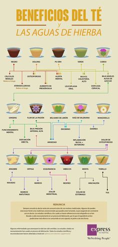 Descubre para qué sirve cada té y agua de hierba y disfruta de sus beneficios para tu salud http://www.upsocl.com/verde/descubre-para-que-sirve-cada-te-y-agua-de-hierba-y-disfruta-de-sus-beneficios-para-tu-salud-2
