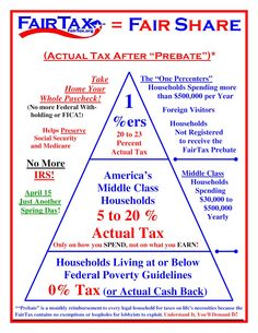 I influenced a good portion of this design. The people who actually crafted it did a great job of getting the information on there for people to easily understand. I love how it shows the 1%ers will actually PAY taxes on 20-23% of their spending.