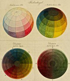 Phillip Otto Runge. Farbenkugel (Color Sphere). 1810