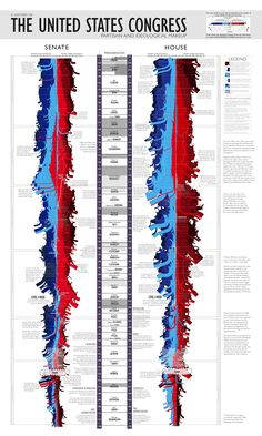 Insane Sankeyish streamgraph of Senate and House distributions over time / you can see the very rapid takeover of far right Republicans in the House over the last 20 years