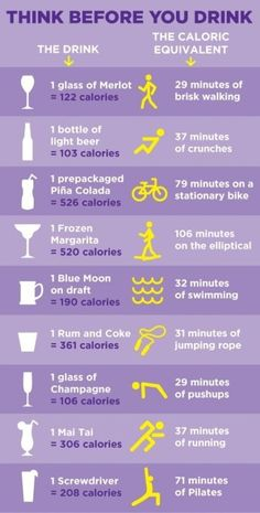 Think before you drink! #Caloriesinalcohol