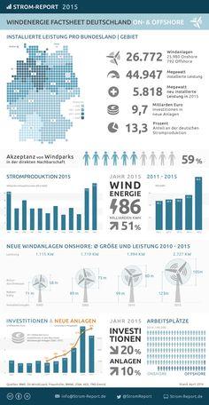 Windenergie Deutschland 2015, Stromerzeugung, Investitionen, Entwicklung, Arbeitsplätze