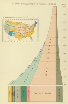 Growth of Elements of U.S. Adult Male Population (1790- 1890) (Henry Gannett, Statistical Atlas of the United States)