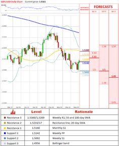 Forex Technical Analysis  Gbpusd In Downward Channel Http