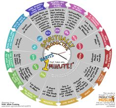 Need Inspiration to become Spiritually Productive?    Our brand new Doodle contains Spiritually Productive habits that can be done within 1 Minute!!