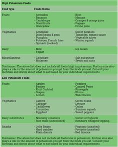 High and Low Potassium Foods #foods #healthy