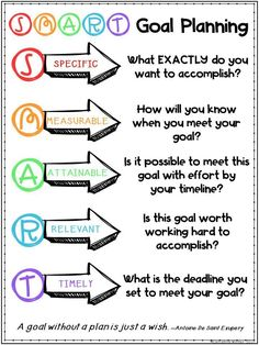 Growth mindset and student SMART Goal Setting in elementary school. Ideas and activities to use in any classroom that helps students learn how to set SMART goals and monitor their progress to meet the goals. The Plan, How To Plan, Goal Setting For Students, Smart Goal Setting, Setting Goals, Elementary Goal Setting, How To Set Goals, Goal Setting Quotes, Personal Goal Setting