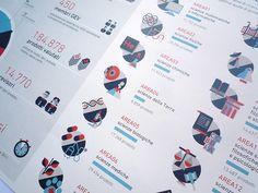 Diseño de Estadísticas para Anvur | Designals