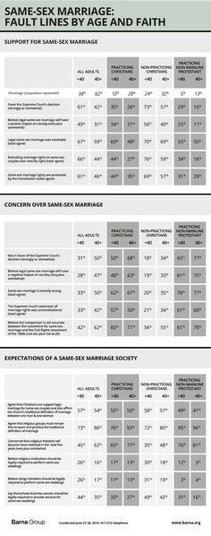 Christians React to the Legalization of Same-Sex Marriage: 9 Key Findings - Barna Group