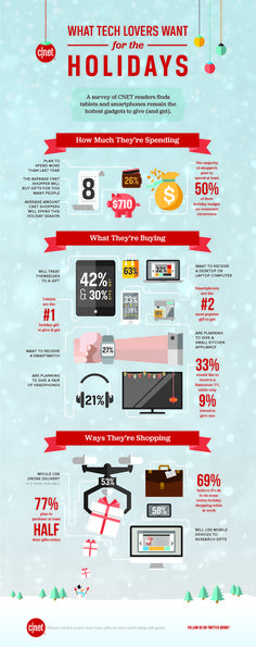 Our annual study shows that holiday shoppers looking for tech deals will spend more than last year and do almost all their shopping online, but we uncovered some surprising shifts in shopping habits too.