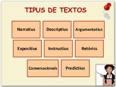 Tipologies textuals