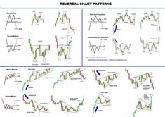 All Chart patterns repeats and predicted accurately as the 3 market Trendline direction: CONTINUATION, REVERSAL, BILATERAL (can go either way). In real market, imperfect chart patterns form called … {More on Trading Intraday Trading, Online Trading, Chandeliers Japonais, Analyse Technique, Stock Trading Strategies, Wave Theory, Candlestick Chart, Forex Trading Basics, Stock Charts