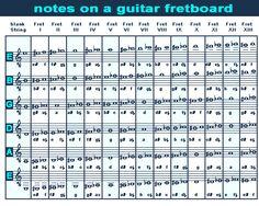 Znalezione obrazy dla zapytania notes and sounds on guitar fretboard